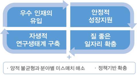 """""""2022년까지 해외연구자 1천명 유치…연봉 확대·세금 감면"""""""