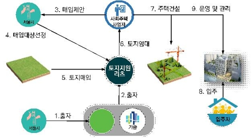 서울시 올해 1천억 규모 토지 매입해 사회주택 700호 공급