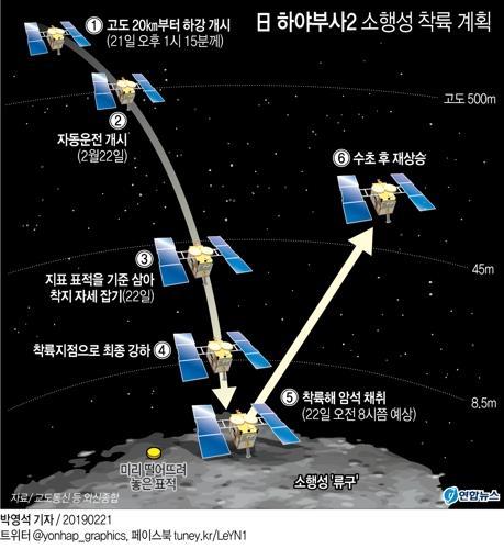日 탐사선 하야부사2, 소행성 '류구' 터치