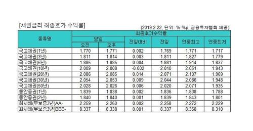 국고채 금리 대체로 상승…3년물 연 1.814%