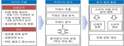 빅데이터로 금융피해 사전탐지…TV금융광고 사전심의 원칙(종합)