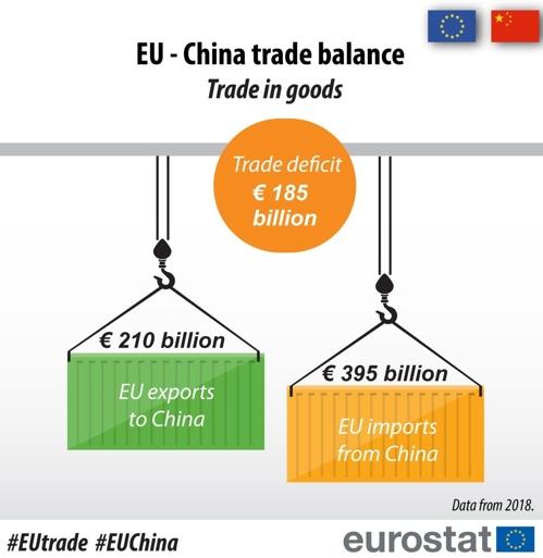 對中무역 늘어도 웃지 못하는 EU…작년 무역적자 역대 최고