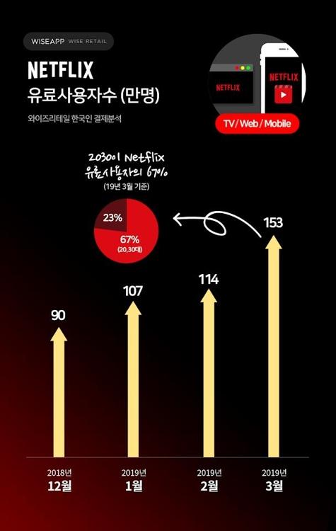 """와이즈앱 """"넷플릭스 유료 이용자 153만명…월 결제 200억"""""""