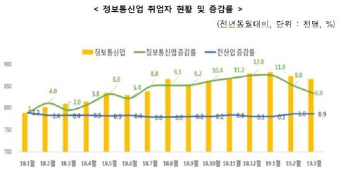 ICT서비스·SW산업 등 정보통신업 취업자 15개월째 증가
