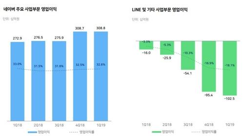네이버 1분기 영업익 20%↓…해외·신사업 비용에 '발목'(종합2보)