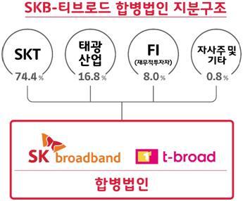 SKB·티브로드 합병 구체화…유료방송 3강체제 재편 빨라지나