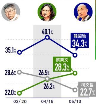 대만 한궈위, 차기 대선 여론조사 1위 지켰지만 하락세