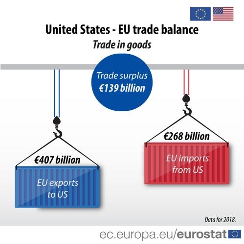 EU, 작년에 미국에 180조원 무역흑자…2008년 이후 최대 규모