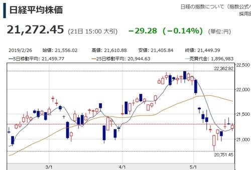 日 닛케이지수 0.14% 하락 마감