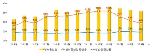 4월 ICT서비스·SW산업 취업자 86만명…16개월째 ↑