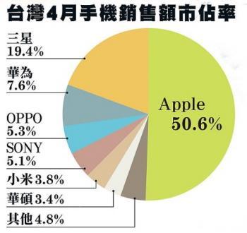 대만 이동통신사도 화웨이 스마트폰 판매 중단키로