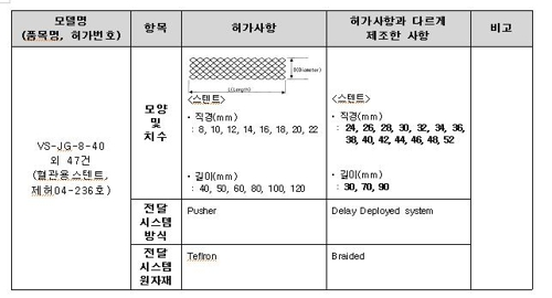 '비허가 스텐트' 4천여개 생산…전국 136개 병원에 납품