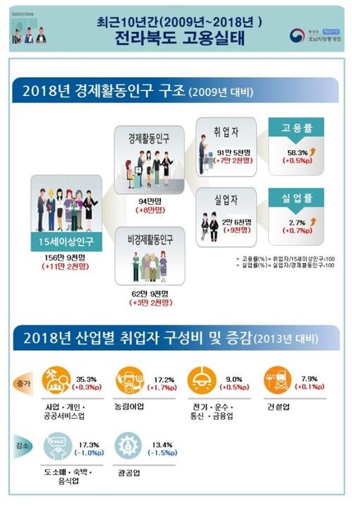 전북 고용률·실업률 10년 전보다 소폭 동반 상승
