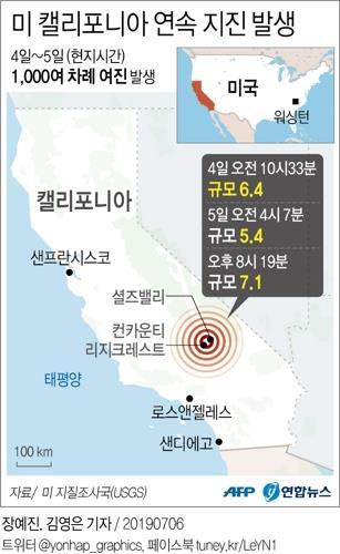 美캘리포니아 강진으로 수천가구 정전·건물 균열·가스관 파열(종합)