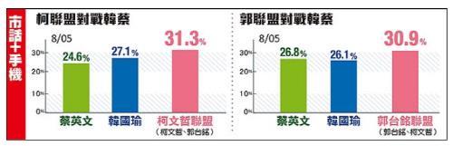 대만 대선 여론조사 '커원저+궈타이밍' 가상조합 지지율 1위