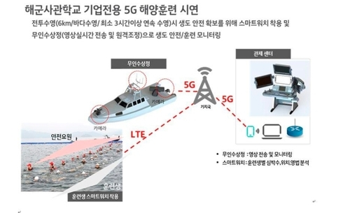KT·해군사관학교, 5G 스마트 캠퍼스 구축 협약