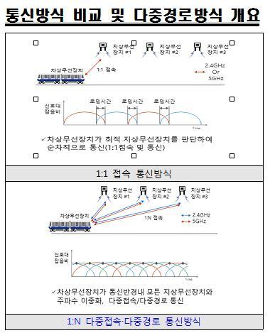 서울시, 신림선에 무선 다중접속 열차제어 방식 도입