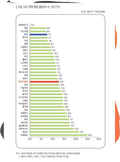 한국 의학계열 졸업자 인구 10만명당 7.6명…OECD 최하위권