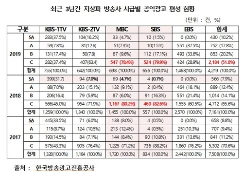 """송희경 """"지상파 3사 주요 시청 시간대 공익광고 '실종'"""""""