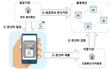 """금융결제원 """"인증 간소화한 '정보지갑' 서비스 이달 출시"""""""