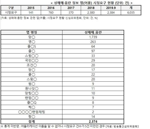 """""""스마트폰 앱 '성매매·음란정보' 적발, 3년 새 17배↑"""""""