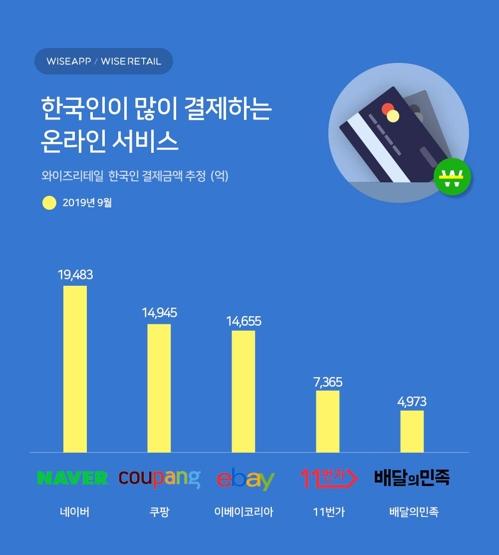 """와이즈앱 """"네이버서 9월 1조9천483억 결제…국내 최대"""""""