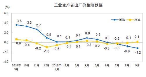 中 디플레이션 빠지나…생산자물가 석달 연속 하락(종합)