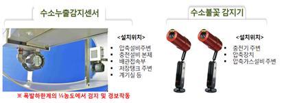 전북도, 전동지게차용 수소연료전지 파워팩 설치 지원