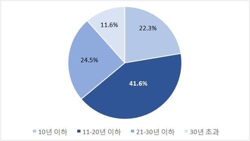 """서울 아파트매매 10건중 4건은 입주 11~20년차…""""대출규제 영향"""""""