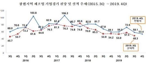창원 기업경기전망 여전히 어둡다…2012년 이후 최저치