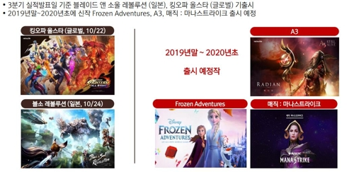 '신작 효과' 넷마블 3분기 영업익 844억…작년보다 25.4% 증가(종..