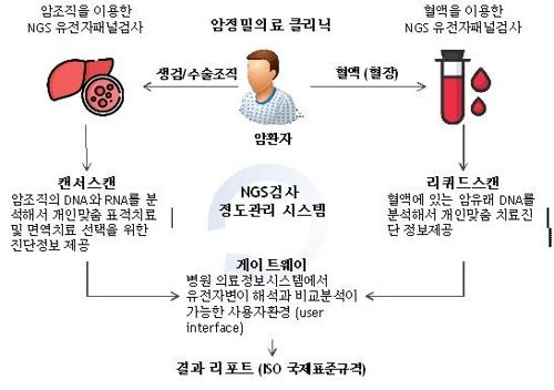 지니너스, 일본 이와테의대에 암유전체 분석 서비스 공급