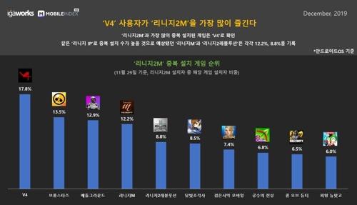 """""""'리니지2M' 출시에도 '리니지M' 사용자 수 변화 미미해"""""""