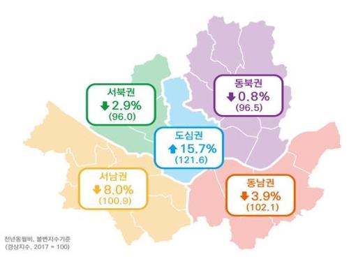 10월 서울소비경기지수 전년대비 2.2% 하락…도심권만 호조