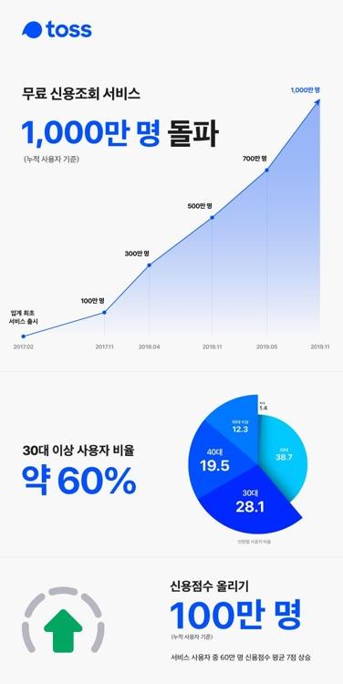 토스 '무료 신용조회 서비스' 누적 사용자 1천만명 돌파