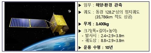 """과기부 """"'미세먼지 감시' 천리안 2B, 계획대로 2월 19일 발사"""""""