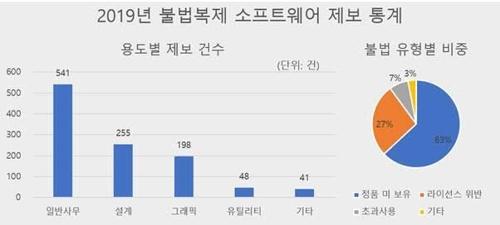 """SW저작권협 """"작년 불법복제 제보 1천여건…'정품 미보유' 최다"""""""