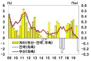 부산 물가상승률 높은 이유는 가중치 높은 품목 지출 많은 탓