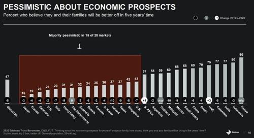 5년후 삶 나아질까? 한국인 36%만 'Yes'…28개국 평균 47%