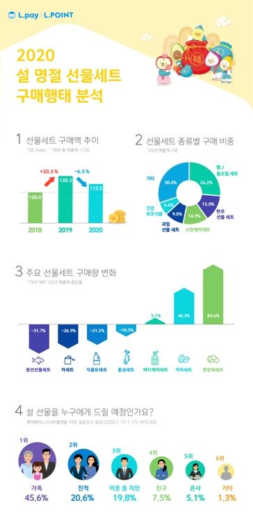 설 선물세트 구매 소폭 감소…햄·통조림 세트 부동의 1위