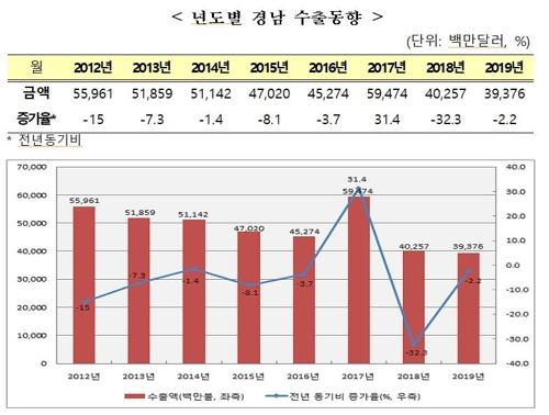 지난해 경남 수출액 2007년 이후 최저…건설중장비 등 부진