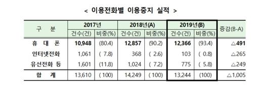 """불법대부 광고 전화번호 1만3천건 차단…""""금융사 사칭 조심"""""""