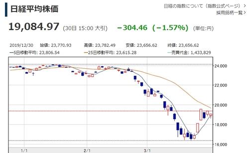 일본 닛케이지수 1.57% 하락 마감