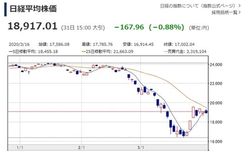 일본 닛케이지수 이틀 연속 하락…19,000선 또 붕괴