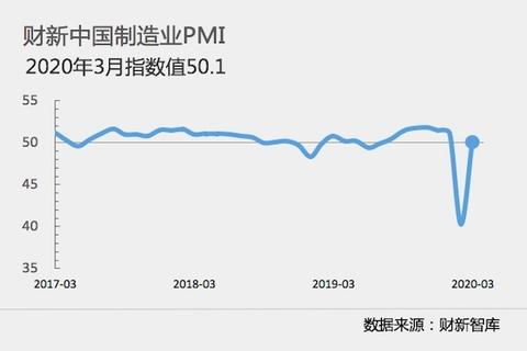 중국 차이신 제조업PMI도 확장 국면 회복