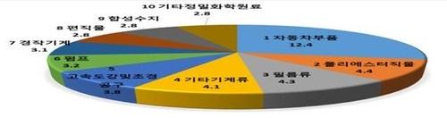 대구-FTA 체결국 간 작년 한 해 수출입 6.8% 감소