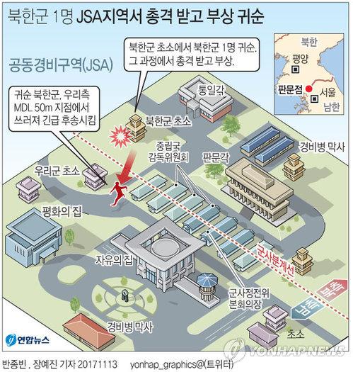 En la infografía se puede ver, mediante una línea roja punteada, la división del Área de Seguridad Conjunta (JSA, según sus siglas en inglés), con el lado norcoreano a la derecha y el surcoreano a la izquierda. El personaje rojo, ya en el lado de Corea del Sur, representa al soldado en el momento en el que recibe los disparos, desde la caseta amarilla en el lado de Corea del Norte.