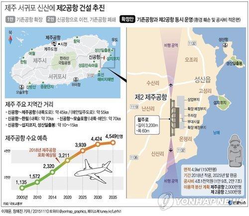 La imagen muestra detalles del proyecto de construcción del segundo aeropuerto de Jeju, en Seongsan, en el este de la isla, y una gráfica donde se puede ver el aumento de turistas hasta 2025.
