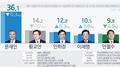 韩大选民调:文在寅连续10周领跑 黄教安稳居第二