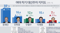 韩大选民调:文在寅连续11周领跑 安熙正排第二